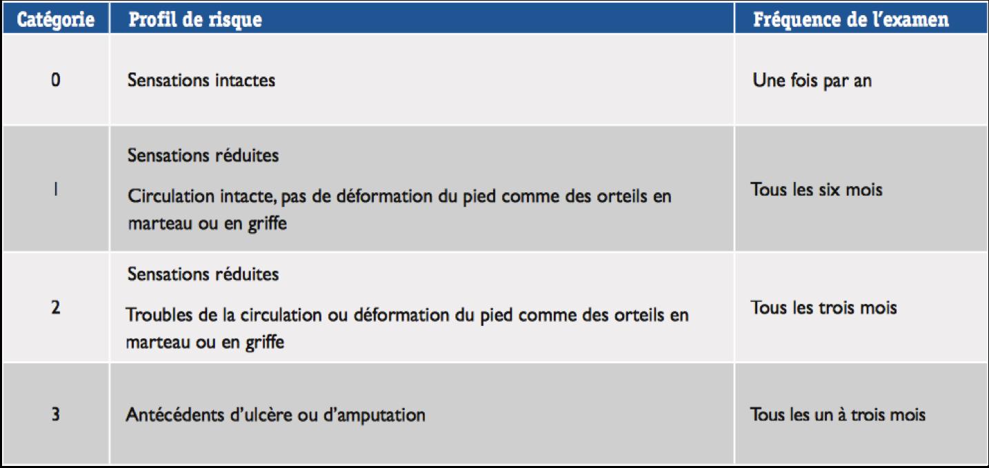 Classification_pied_diabétique_à_risque